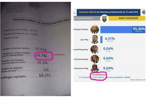 Fraude évidente Gabon